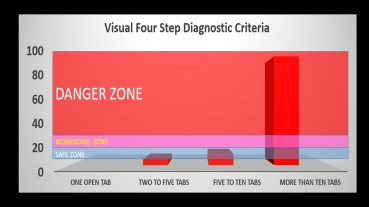 Visual Four Step Diagnostic Chart