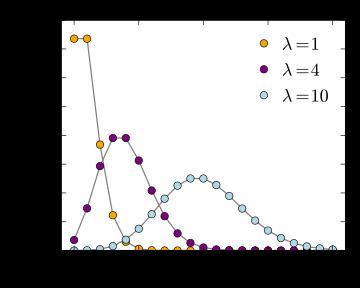 Poisson Distribution - Probability Mass Function - WIkipedia