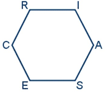RIASEC Hexagon